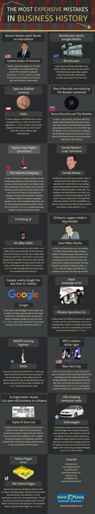 The Most Expensive Mistakes in Business History Graphic